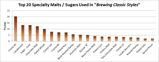 specialty-malts-and-sugars-in-bcs